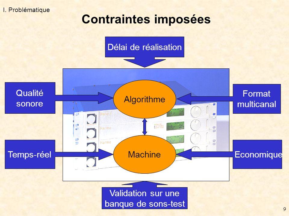 9 Algorithme Machine Qualité sonore Format multicanal EconomiqueTemps-réel Validation sur une banque de sons-test Délai de réalisation Contraintes imposées I.