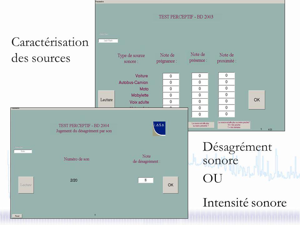 Tests 20 à 30 sujets par test (68 sujets en tout) : résidents Île-de-France - Parité hommes/femmes - Entre 20 et 45 ans Au casque 15 séquences : ordre aléatoire - niveaux identiques à la réalité Durée du test : 30 à 45 minutes Contexte : imaginer un déplacement dans lespace publique