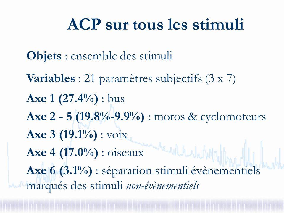 Indicateur – Modèle subjectif Variables subjectivesR²aj Sonie estimée Prégnance voix denfants Présence bus Présence cyclomoteur 98.7 %