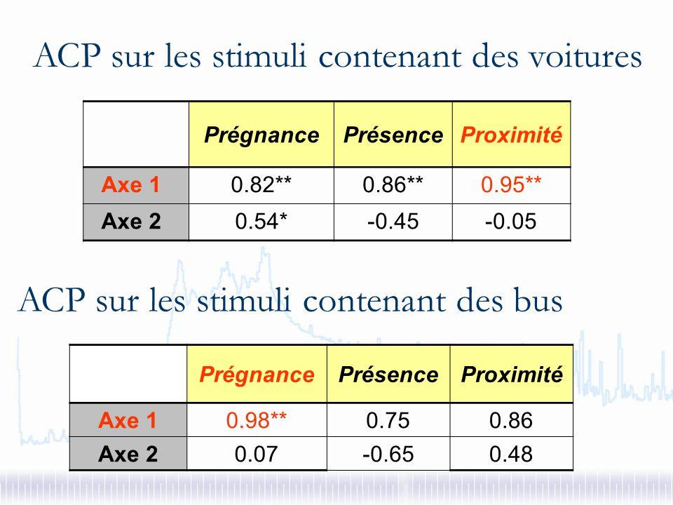 ACP sur tous les stimuli Objets : ensemble des stimuli Variables : 21 paramètres subjectifs (3 x 7) Axe 1 (27.4%) : bus Axe 2 - 5 (19.8%-9.9%) : motos & cyclomoteurs Axe 3 (19.1%) : voix Axe 4 (17.0%) : oiseaux Axe 6 (3.1%) : séparation stimuli évènementiels marqués des stimuli non-évènementiels
