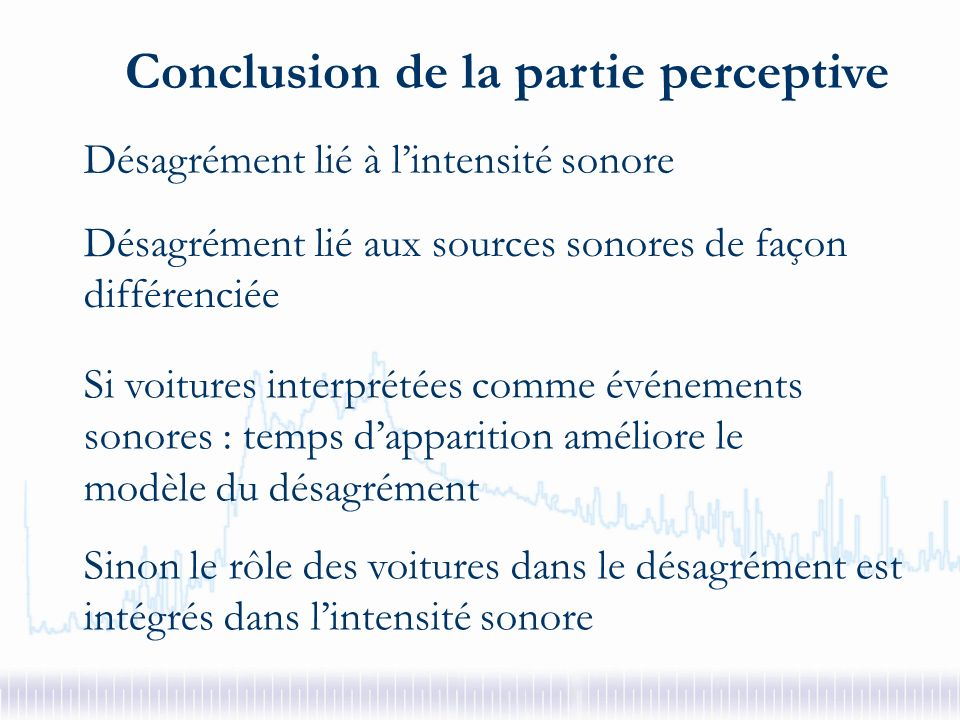 Variables subjectives Intensité sonore Intensité sonore + sources sonores sources sonores du modèle Désagrément de lAmbiance Rue85 %89.1%bus Parc34.4%95.5% voitures, oiseaux Marché0.0%80.0% voitures, voix