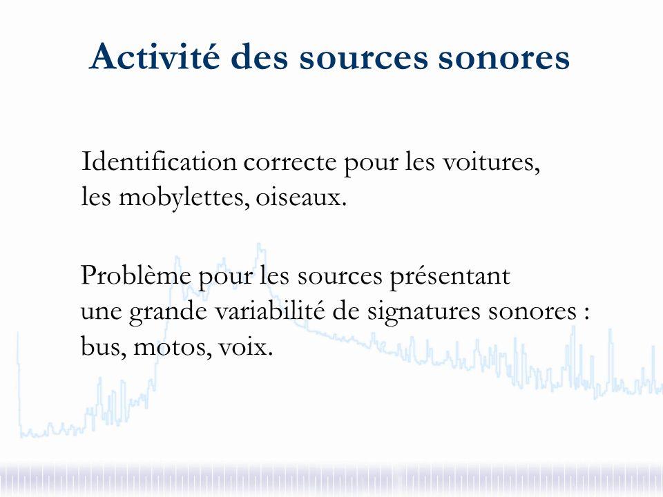 Détection de pics Coefficient : Affiner détection mob Détecter présence oiseaux 2ème routine Activité des sources sonores X1 X2 Si [ x1 > A et x2 > A ] Alors RS = RS x [ (x1+x2)/2 – A ]