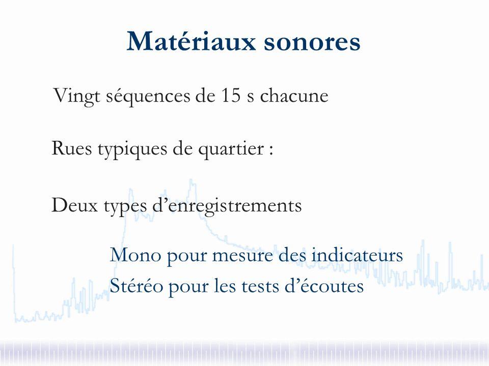 Méthodologie Evaluation de la qualité de lenvironnement sonore (espace publique) : désagrément Dépend de lintensité sonore Dépend aussi de la nature des sources identifiées Comment caractériser ces sources .