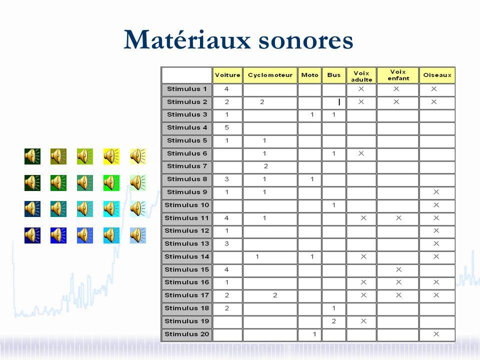 Matériaux sonores Vingt séquences de 15 s chacune Deux types denregistrements Rues typiques de quartier : Mono pour mesure des indicateurs Stéréo pour les tests découtes