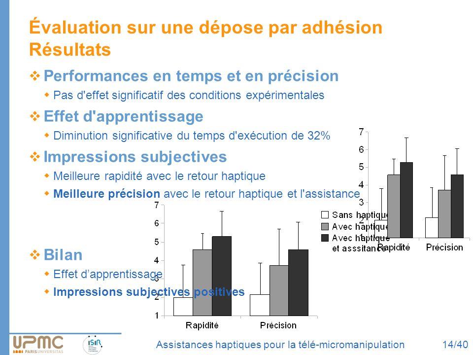 Assistances haptiques pour la télé-micromanipulation Évaluation sur une dépose par adhésion Résultats Performances en temps et en précision Pas d'effe