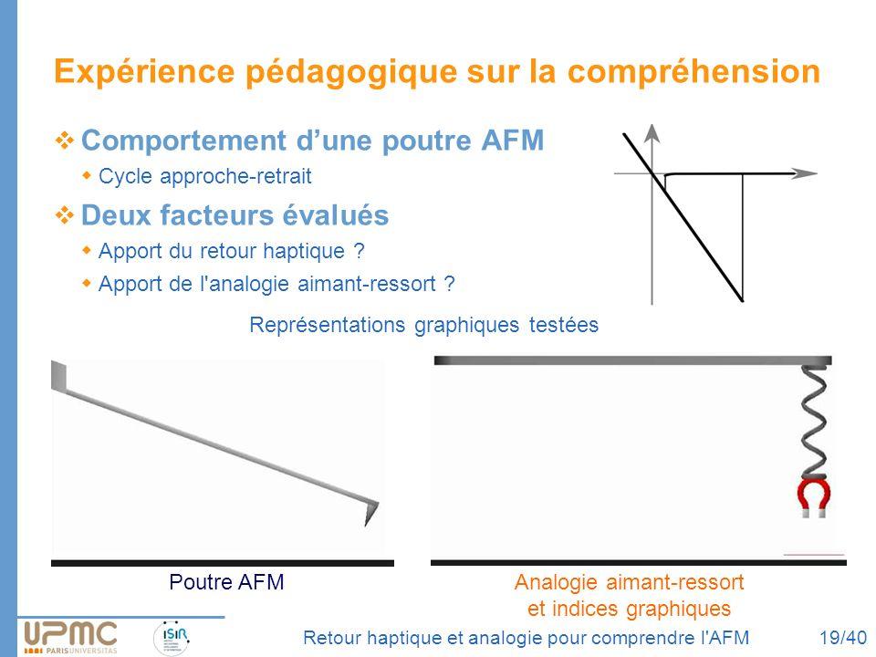 Retour haptique et analogie pour comprendre l'AFM Expérience pédagogique sur la compréhension Comportement dune poutre AFM Cycle approche-retrait Deux