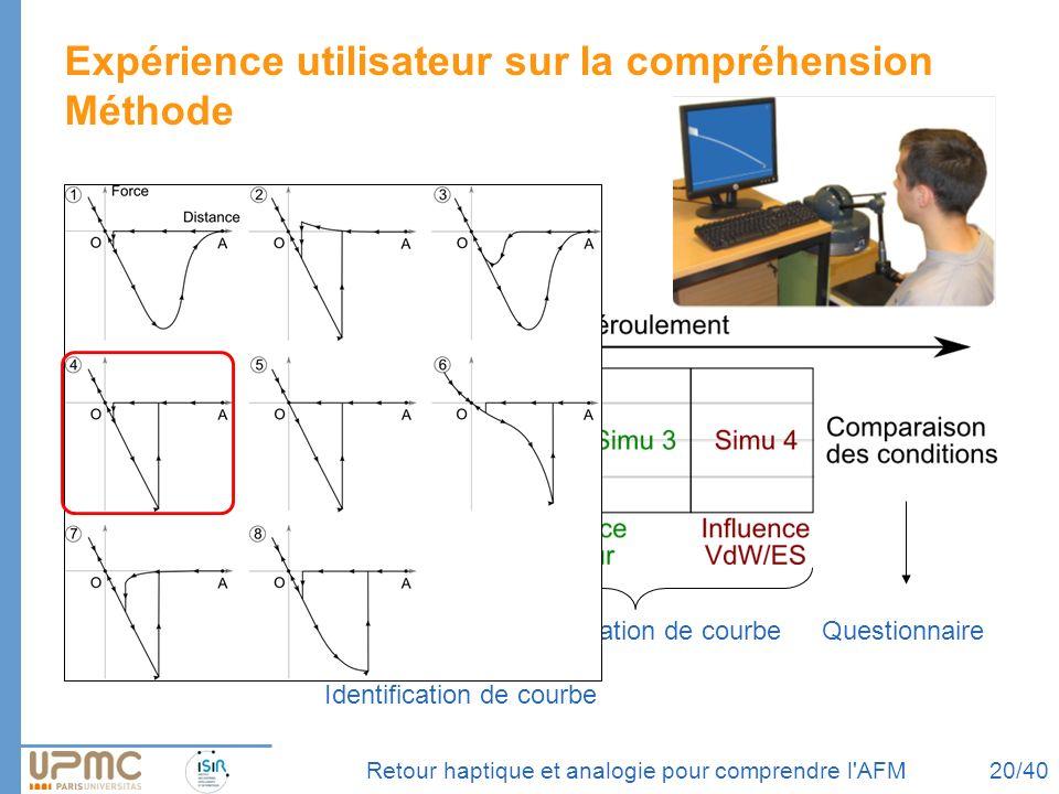 4 conditions, 45 étudiants Retour haptique et analogie pour comprendre l'AFM Expérience utilisateur sur la compréhension Méthode Explications Dessin I