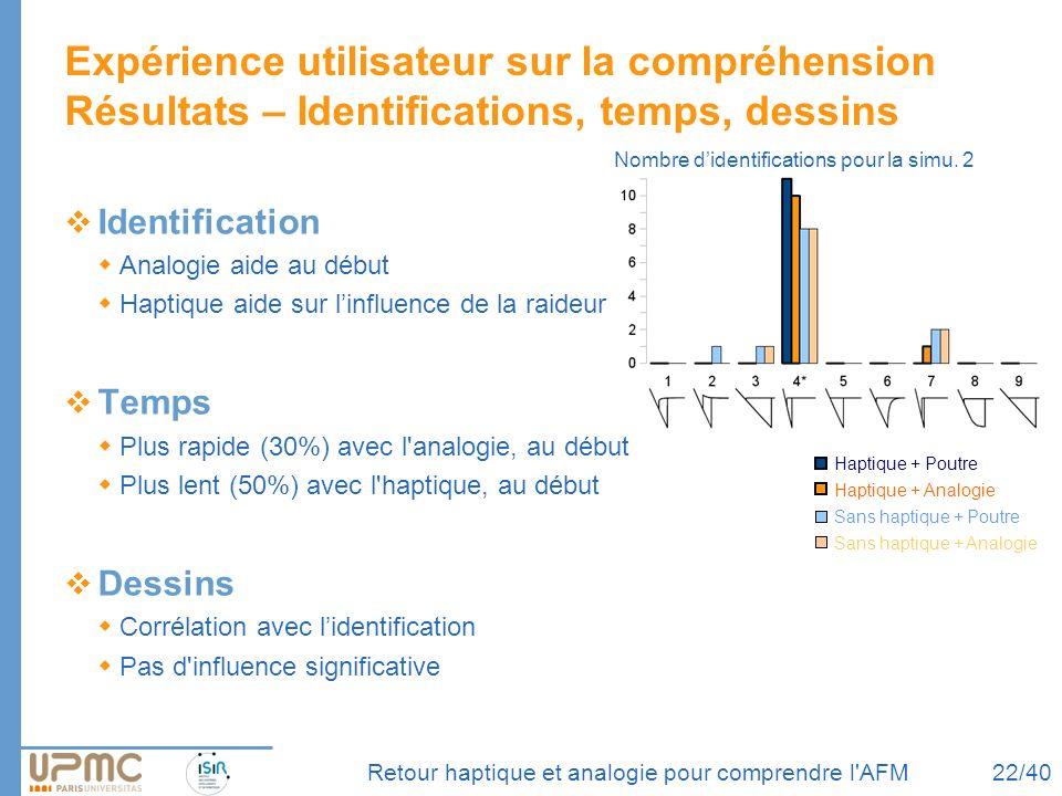 Identification Analogie aide au début Haptique aide sur linfluence de la raideur Temps Plus rapide (30%) avec l'analogie, au début Plus lent (50%) ave