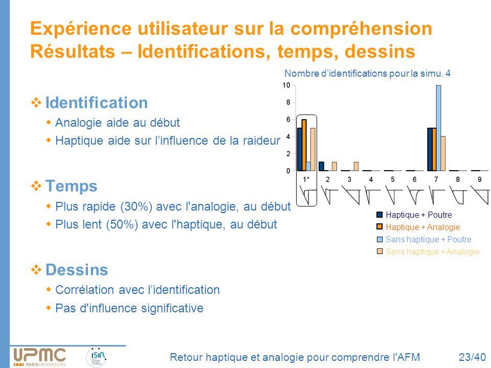Expérience utilisateur sur la compréhension Résultats – Identifications, temps, dessins Identification Analogie aide au début Haptique aide sur linflu