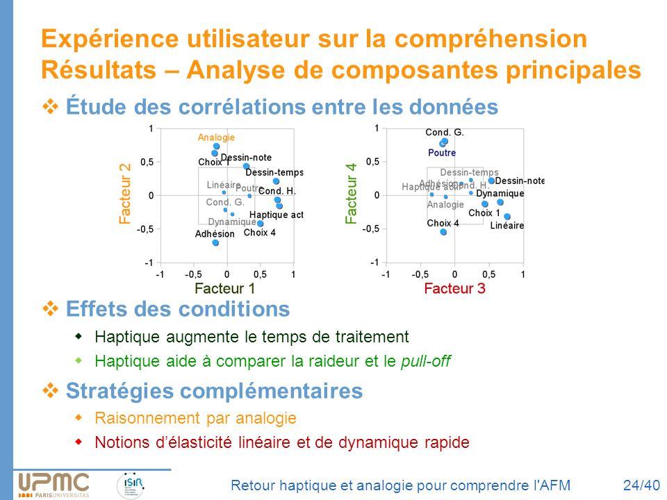Retour haptique et analogie pour comprendre l'AFM Expérience utilisateur sur la compréhension Résultats – Analyse de composantes principales Étude des