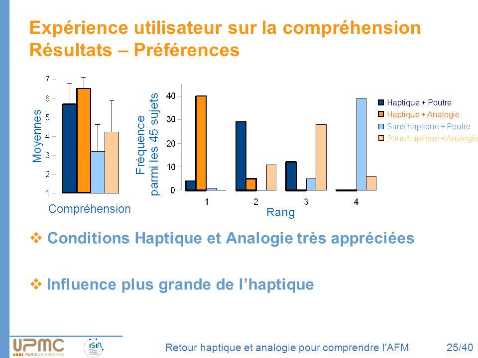 Retour haptique et analogie pour comprendre l'AFM Expérience utilisateur sur la compréhension Résultats – Préférences Conditions Haptique et Analogie
