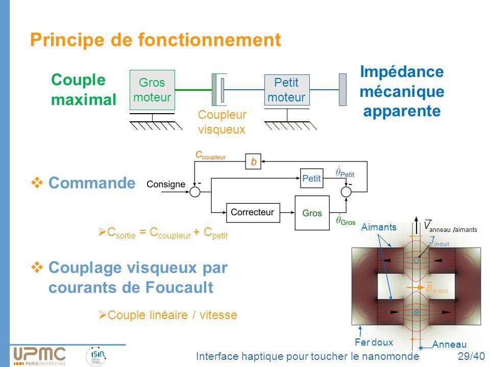 Commande Couplage visqueux par courants de Foucault Aimants Fer doux Anneau B induit J V anneauaimants Interface haptique pour toucher le nanomonde Pr