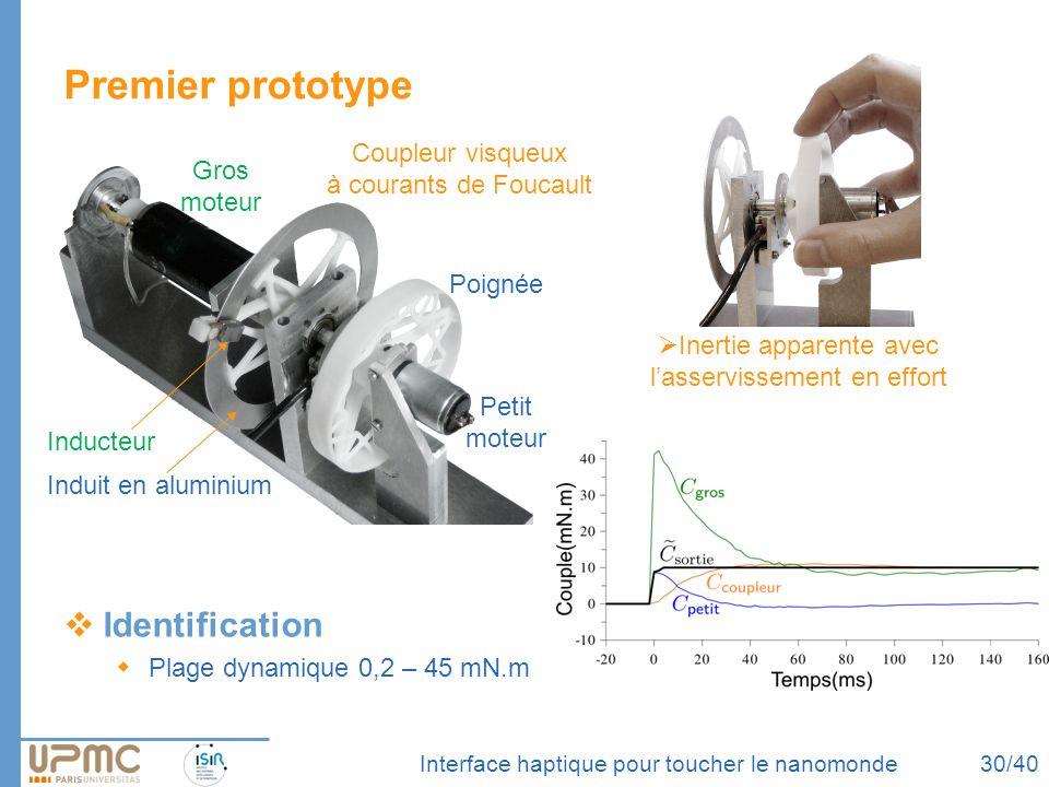 Interface haptique pour toucher le nanomonde Premier prototype Identification Plage dynamique 0,2 – 45 mN.m Coupleur visqueux à courants de Foucault I