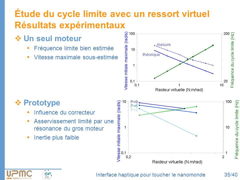 Interface haptique pour toucher le nanomonde Étude du cycle limite avec un ressort virtuel Résultats expérimentaux Un seul moteur Fréquence limite bie