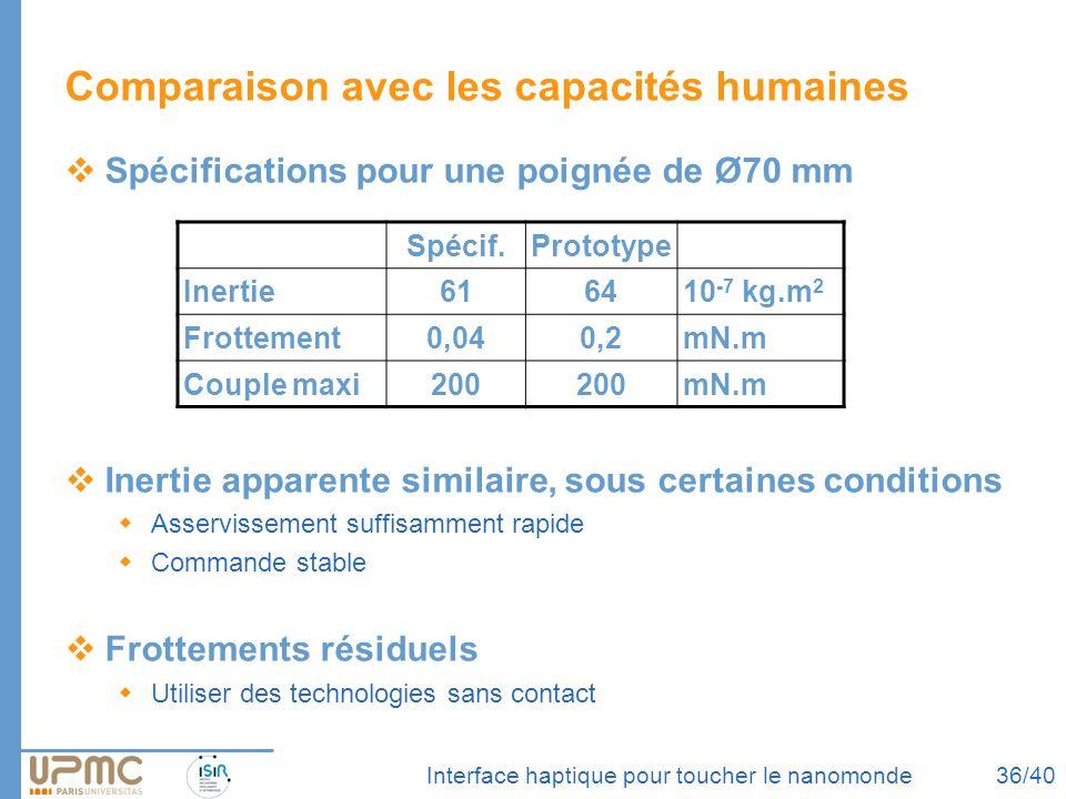 Interface haptique pour toucher le nanomonde Comparaison avec les capacités humaines Spécifications pour une poignée de Ø70 mm Inertie apparente simil