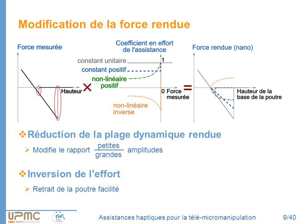 Assistances haptiques pour la télé-micromanipulation Modification de la force rendue Réduction de la plage dynamique rendue Modifie le rapport amplitu
