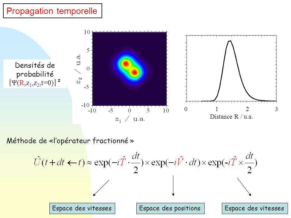 Méthode de «lopérateur fractionné » Propagation temporelle Espace des vitesses Espace des positions Densités de probabilité | Ψ(R,z 1,z 2,t=0) |² 0 1