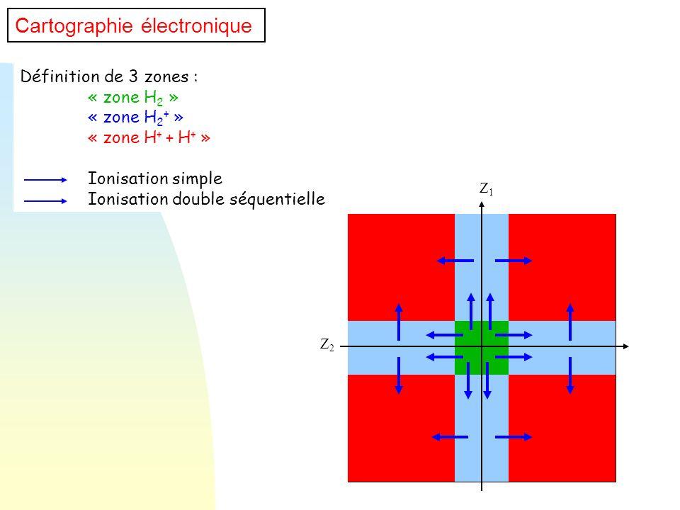 Définition de 3 zones : « zone H 2 » « zone H 2 + » « zone H + + H + » Ionisation simple Ionisation double séquentielle Z1Z1 Z2Z2 Cartographie électro