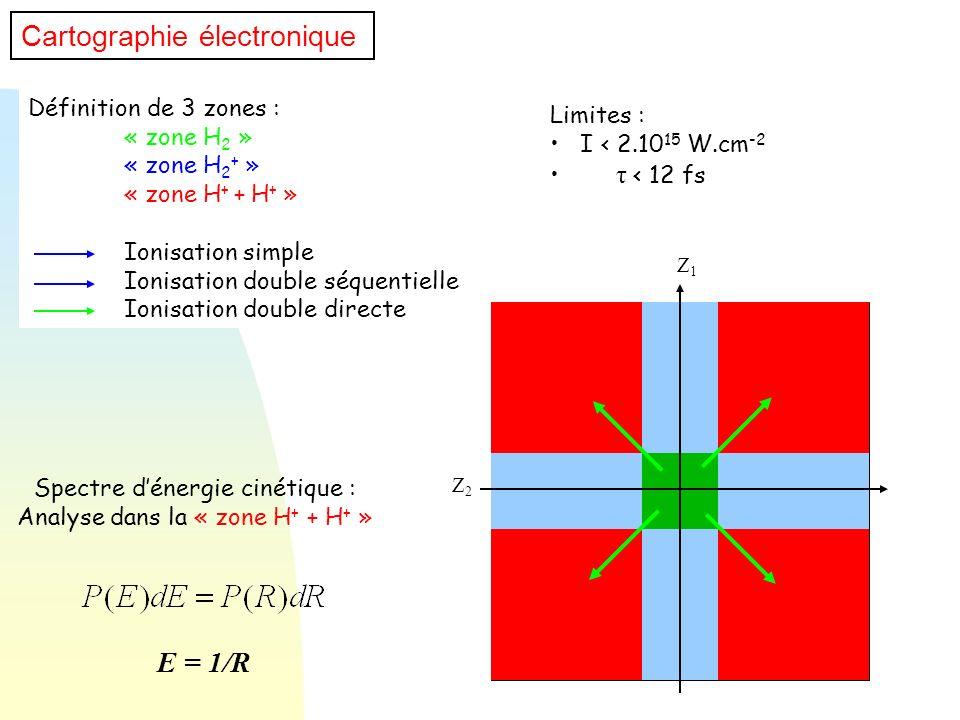 Définition de 3 zones : « zone H 2 » « zone H 2 + » « zone H + + H + » Ionisation simple Ionisation double séquentielle Ionisation double directe Limi