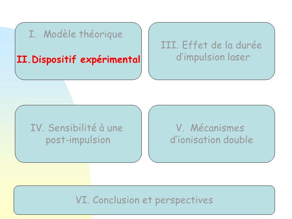III. Effet de la durée dimpulsion laser IV. Sensibilité à une post-impulsion V.Mécanismes dionisation double VI. Conclusion et perspectives I.Modèle t