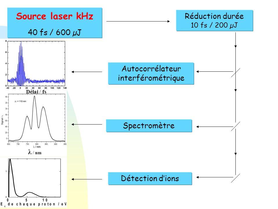 Source laser kHz 40 fs / 600 µJ Réduction durée 10 fs / 200 µJ Autocorrélateur interférométrique Spectromètre Détection dions λ / nm Délai / fs