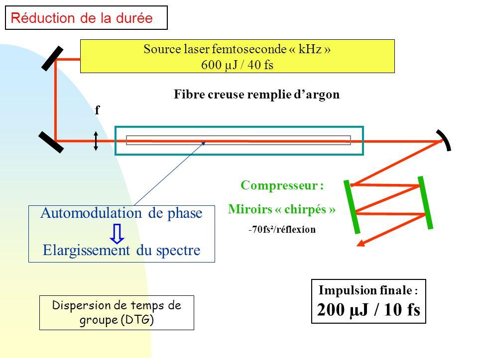 Source laser femtoseconde « kHz » 600 µJ / 40 fs Fibre creuse remplie dargon f Compresseur : Miroirs « chirpés » -70fs²/réflexion Réduction de la duré