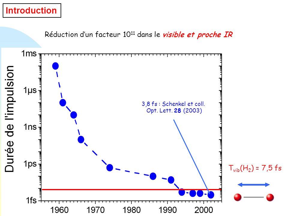 Introduction Réduction dun facteur 10 11 dans le visible et proche IR T vib (H 2 ) = 7,5 fs 3,8 fs : Schenkel et coll. Opt. Lett. 28 (2003)