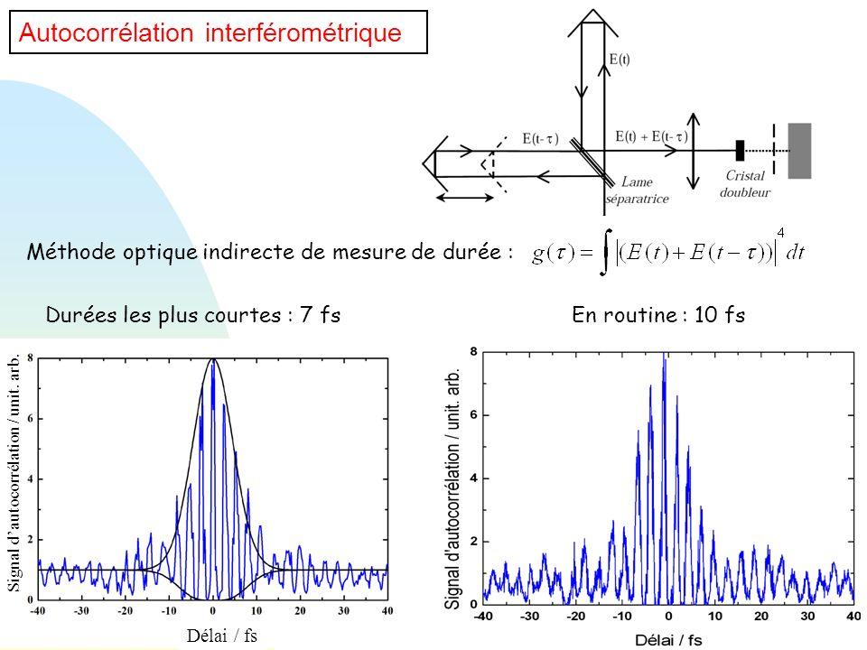 Autocorrélation interférométrique Méthode optique indirecte de mesure de durée : En routine : 10 fsDurées les plus courtes : 7 fs Délai / fs Signal da