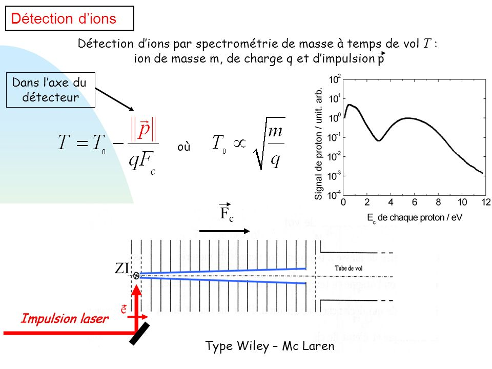Détection dions Détection dions par spectrométrie de masse à temps de vol T : ion de masse m, de charge q et dimpulsion p Type Wiley – Mc Laren où FcF