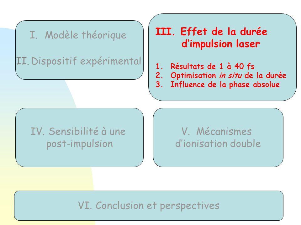 III. Effet de la durée dimpulsion laser 1.Résultats de 1 à 40 fs 2.Optimisation in situ de la durée 3.Influence de la phase absolue IV. Sensibilité à