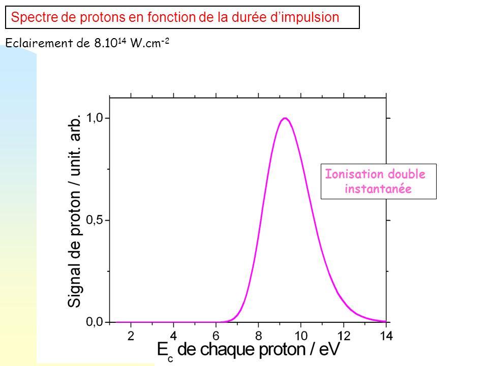 Spectre de protons en fonction de la durée dimpulsion Eclairement de 8.10 14 W.cm -2 Ionisation double instantanée