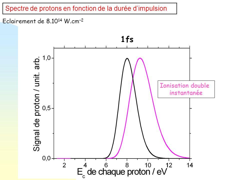 Spectre de protons en fonction de la durée dimpulsion 1fs Ionisation double instantanée Eclairement de 8.10 14 W.cm -2