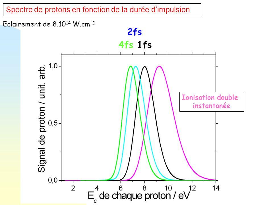Spectre de protons en fonction de la durée dimpulsion Eclairement de 8.10 14 W.cm -2 4fs 1fs 2fs Ionisation double instantanée
