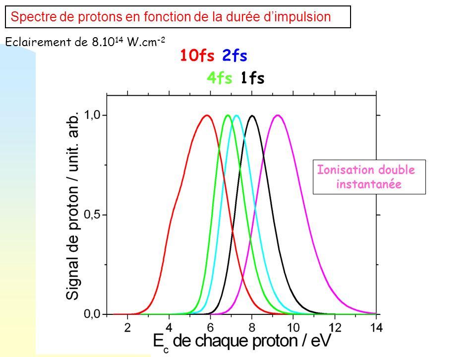 Spectre de protons en fonction de la durée dimpulsion 10fs Ionisation double instantanée Eclairement de 8.10 14 W.cm -2 1fs 2fs 4fs