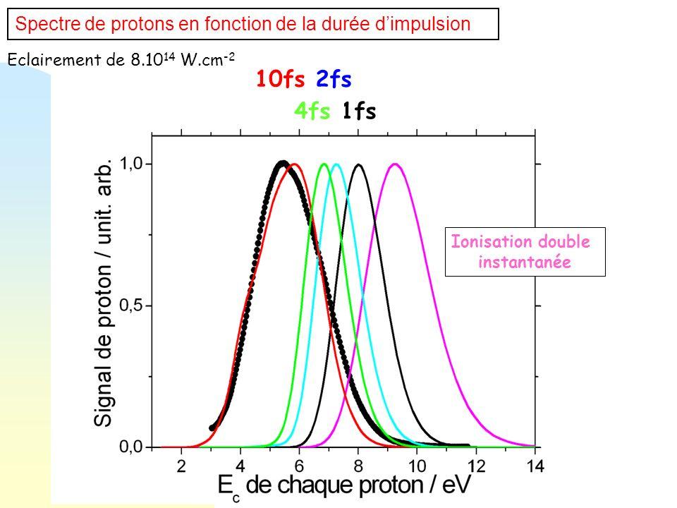 Eclairement de 8.10 14 W.cm -2 1fs 2fs 4fs 10fs Spectre de protons en fonction de la durée dimpulsion Ionisation double instantanée