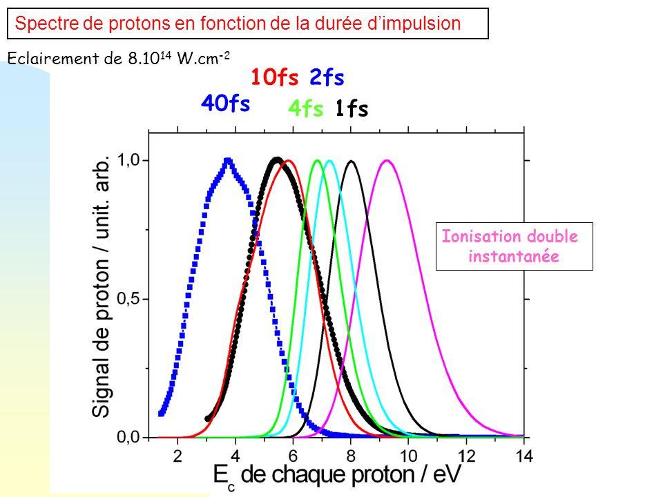 Eclairement de 8.10 14 W.cm -2 1fs 2fs 4fs 10fs 40fs Spectre de protons en fonction de la durée dimpulsion Ionisation double instantanée