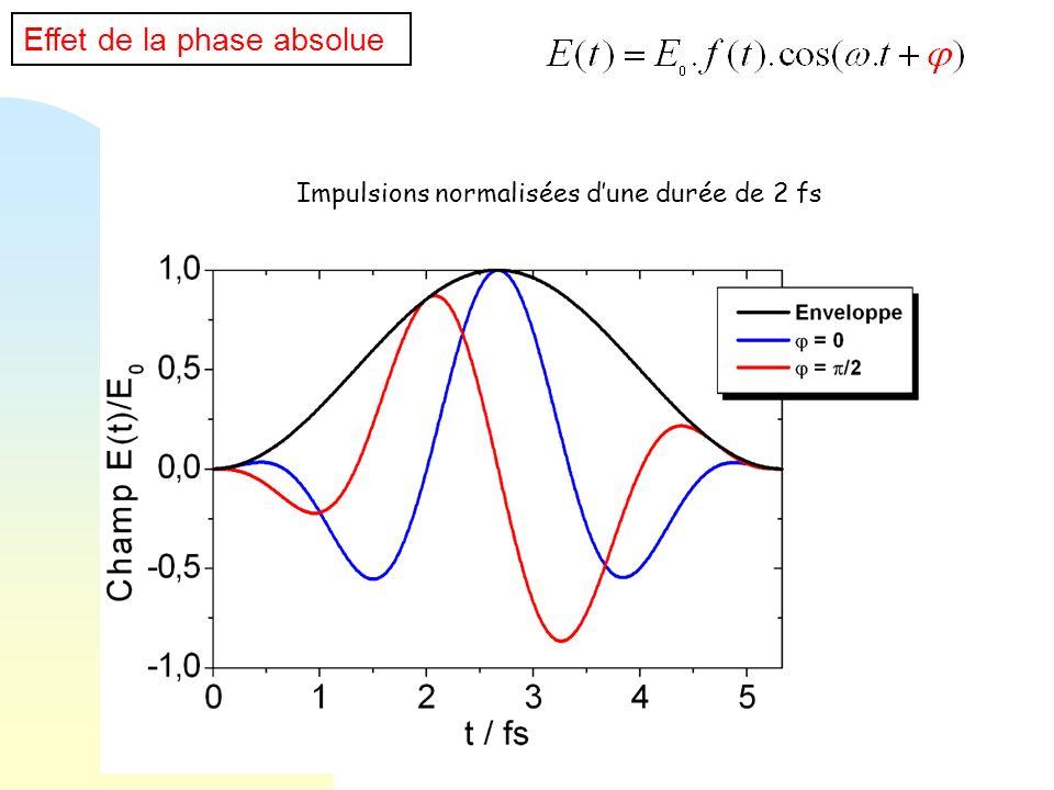 Impulsions normalisées dune durée de 2 fs Effet de la phase absolue