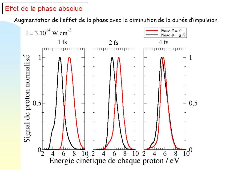 Augmentation de leffet de la phase avec la diminution de la durée dimpulsion Effet de la phase absolue