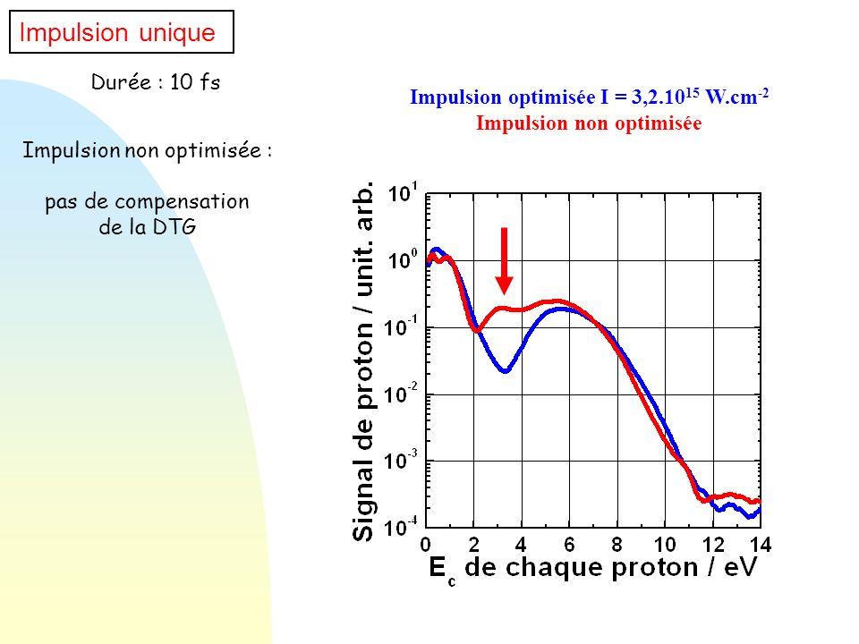 Durée : 10 fs Impulsion non optimisée : pas de compensation de la DTG Impulsion optimisée I = 3,2.10 15 W.cm -2 Impulsion non optimisée Impulsion uniq