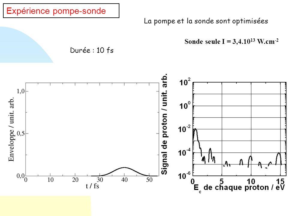 Expérience pompe-sonde Durée : 10 fs La pompe et la sonde sont optimisées Sonde seule I = 3,4.10 13 W.cm -2