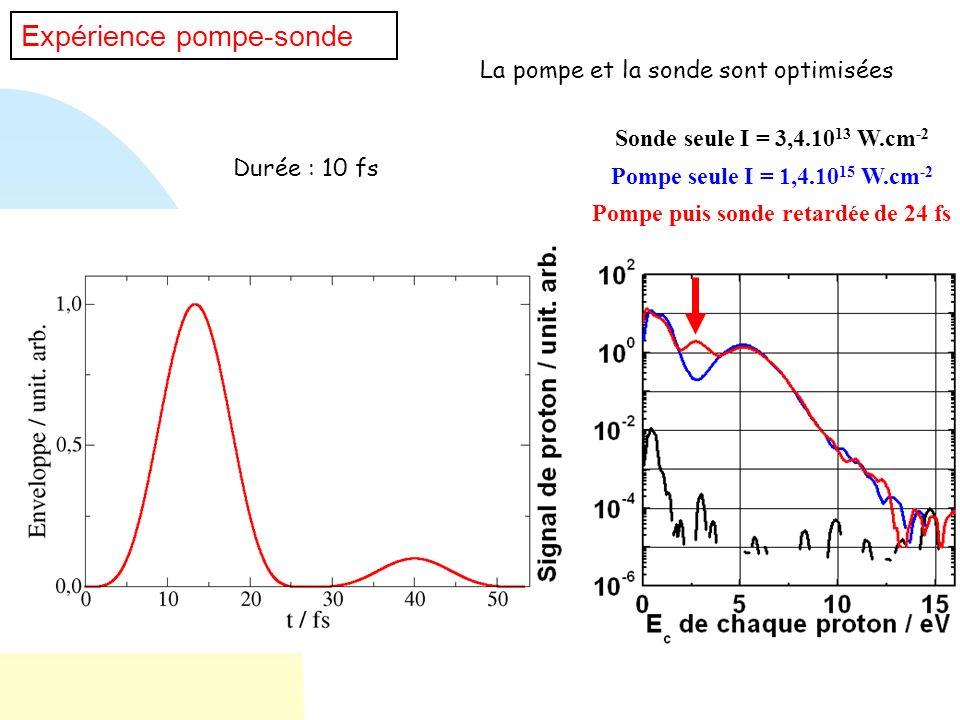 Expérience pompe-sonde Durée : 10 fs La pompe et la sonde sont optimisées Pompe seule I = 1,4.10 15 W.cm -2 Sonde seule I = 3,4.10 13 W.cm -2 Pompe pu