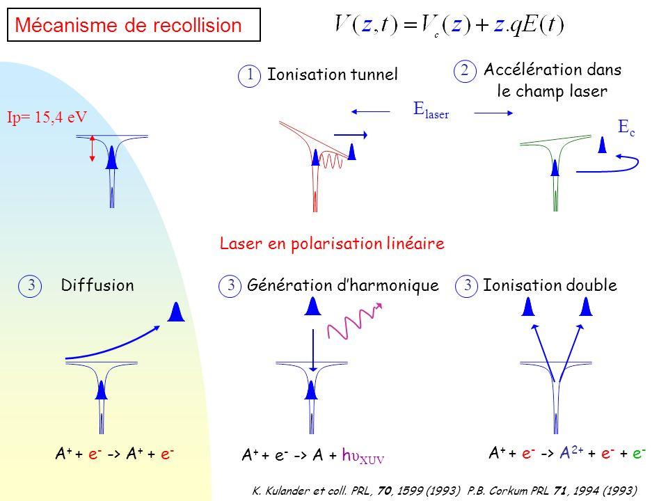 Mécanisme de recollision K. Kulander et coll. PRL, 70, 1599 (1993)P.B. Corkum PRL 71, 1994 (1993) Ip= 15,4 eV Ionisation tunnel E laser 1 Accélération