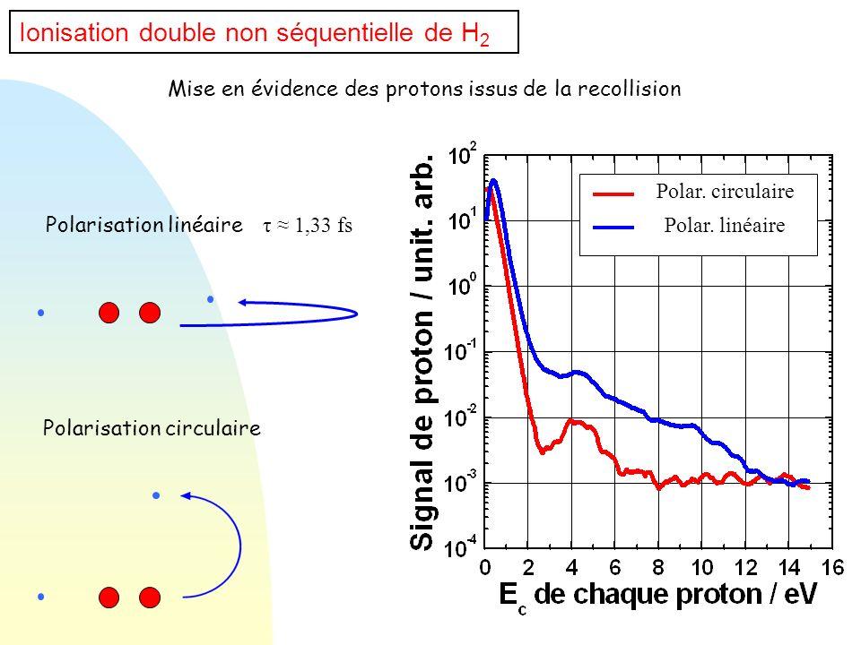 Polarisation circulaire Polarisation linéaire Ionisation double non séquentielle de H 2 Mise en évidence des protons issus de la recollision Polar. ci