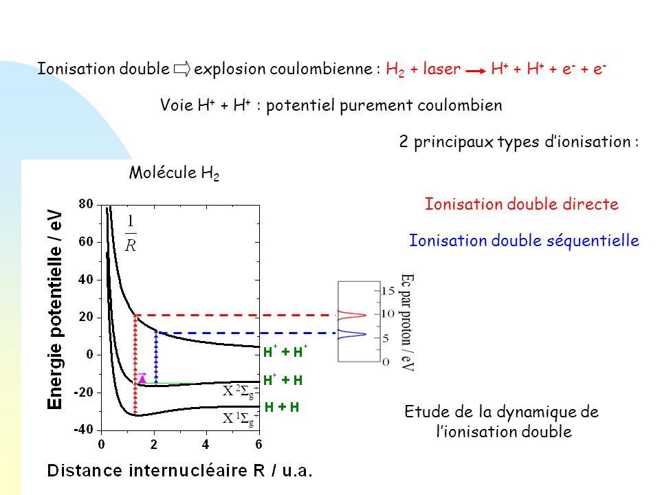 Définition de 3 zones : « zone H 2 » « zone H 2 + » « zone H + + H + » Ionisation simple Ionisation double séquentielle Ionisation double directe Limites : I < 2.10 15 W.cm -2 τ < 12 fs Z1Z1 Z2Z2 Cartographie électronique Spectre dénergie cinétique : Analyse dans la « zone H + + H + » E = 1/R