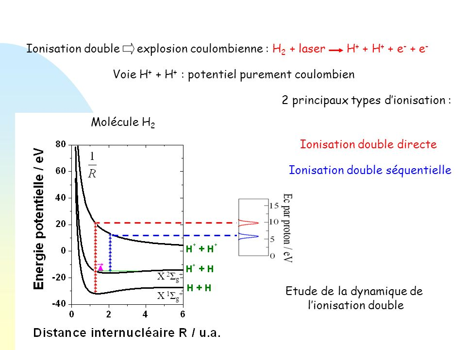 Ionisation double explosion coulombienne : H 2 + laser H + + H + + e - + e - Molécule H 2 Molécule O 2 Voie H + + H + : potentiel purement coulombien O 2+ + O 2+ X 1 Σ g + X 2 Σ g +