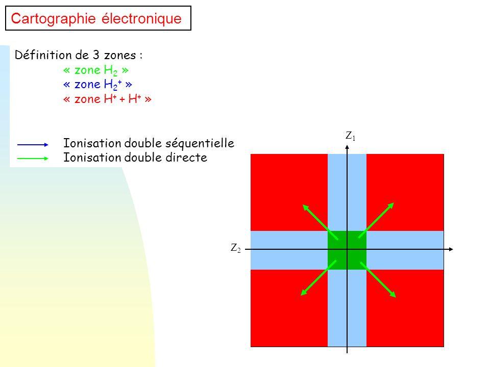 Définition de 3 zones : « zone H 2 » « zone H 2 + » « zone H + + H + » Ionisation double séquentielle Ionisation double directe Z1Z1 Z2Z2 Cartographie