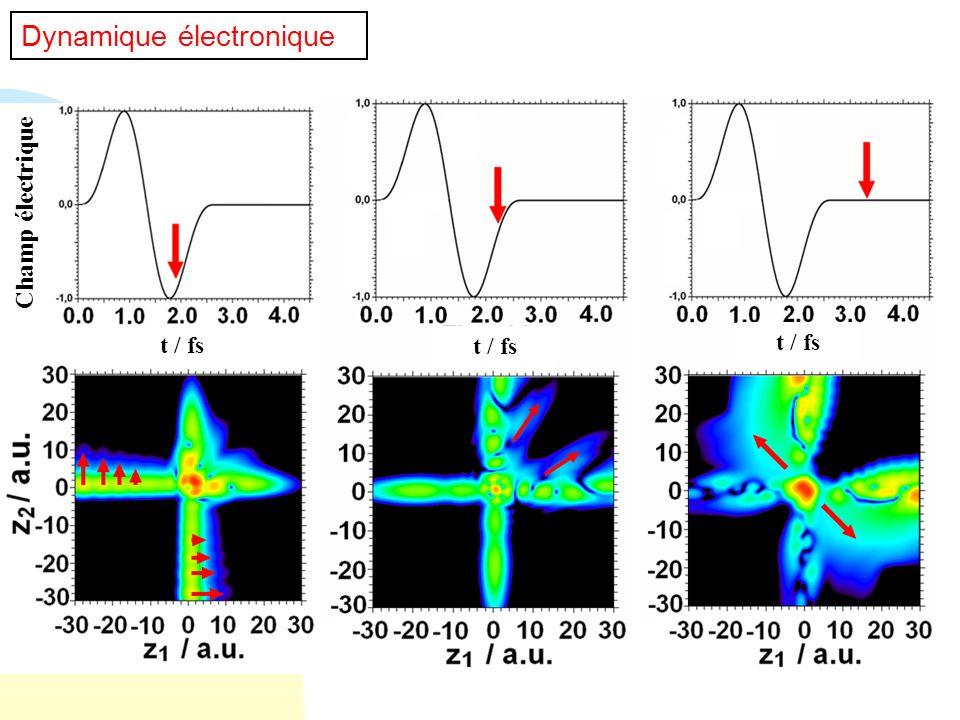 Dynamique électronique Champ électrique t / fs