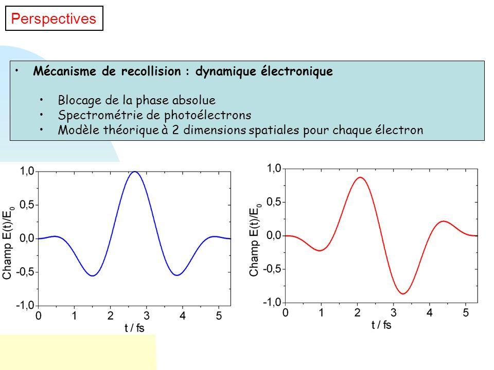 Mécanisme de recollision : dynamique électronique Blocage de la phase absolue Spectrométrie de photoélectrons Modèle théorique à 2 dimensions spatiale
