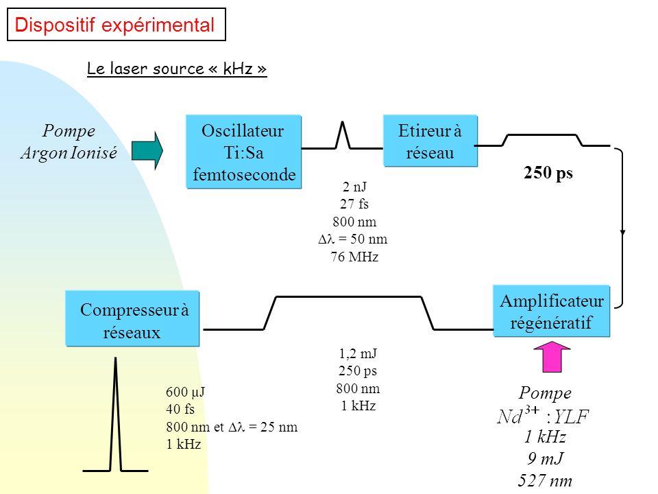Oscillateur Ti:Sa femtoseconde Etireur à réseau 2 nJ 27 fs 800 nm = 50 nm 76 MHz 250 ps Amplificateur régénératif Pompe 1 kHz 9 mJ 527 nm 1,2 mJ 250 p
