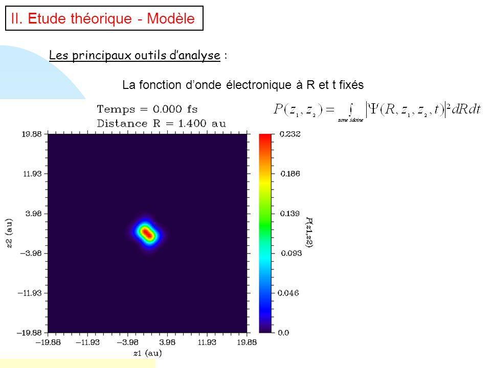 Les principaux outils danalyse : La fonction donde électronique à R et t fixés II. Etude théorique - Modèle